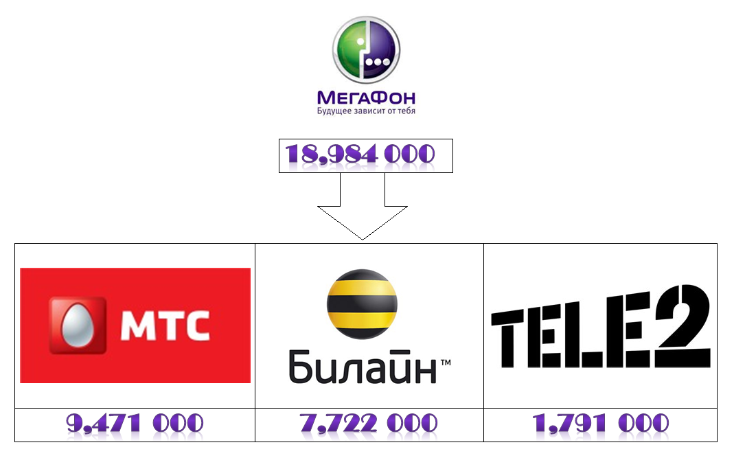 Megafon-prihod