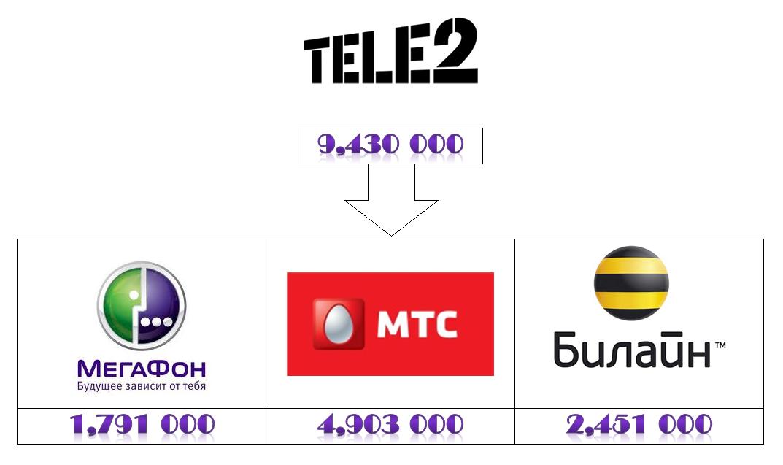 Tele2-uhod