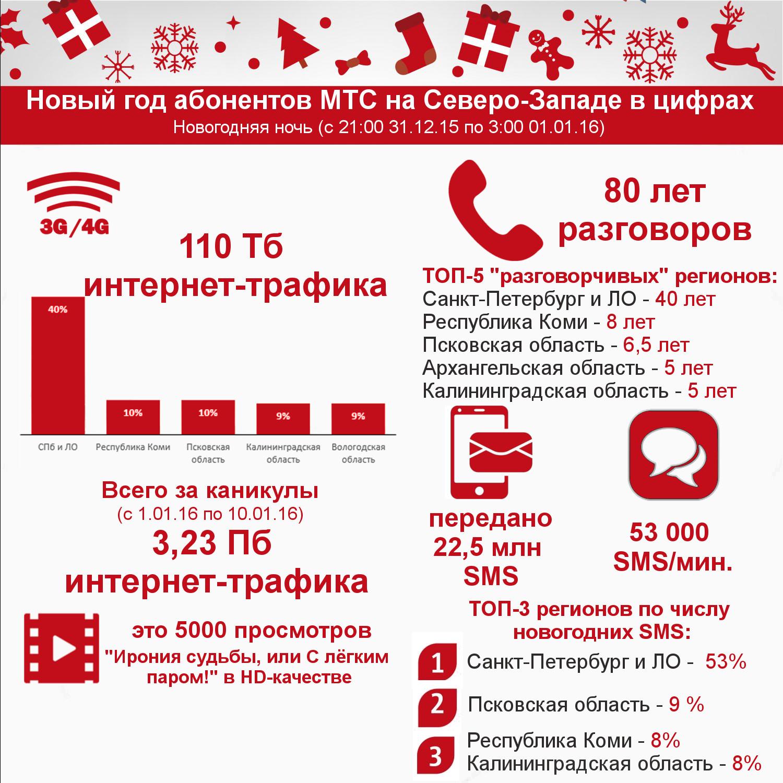 Инфографика_СЗФО_МТС_Новый_год