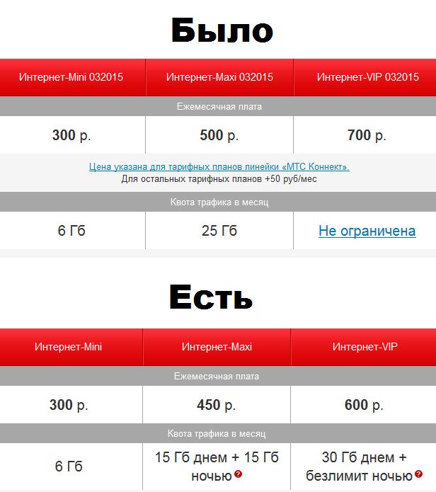 Istoriya-MTS