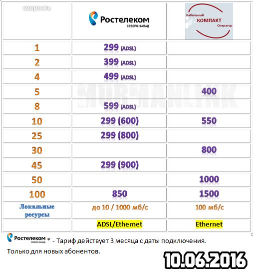 """""""Компакт"""" кабельный оператор г. Полярного 4"""