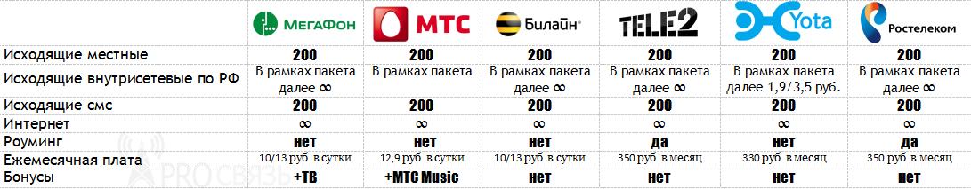 tab_unlim200