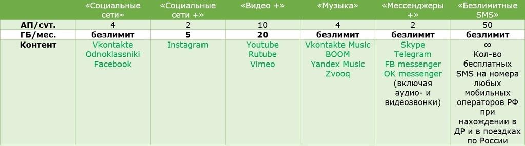 """Новые тарифы Мегафон """"Включайся"""" 3"""
