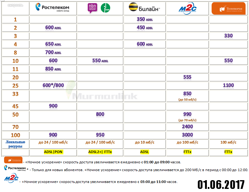 «Netbynet» снижает цены на домашний интернет 2
