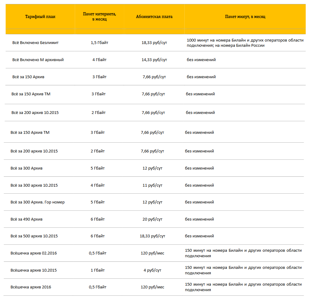 Общий пакет от Билайн на архивных тарифах станет платным с 11 июля 2017 2