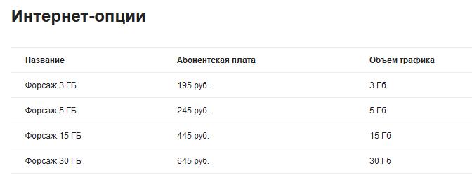 """Новый виртуальный оператор в Мурманске - """"Телетай"""" 6"""