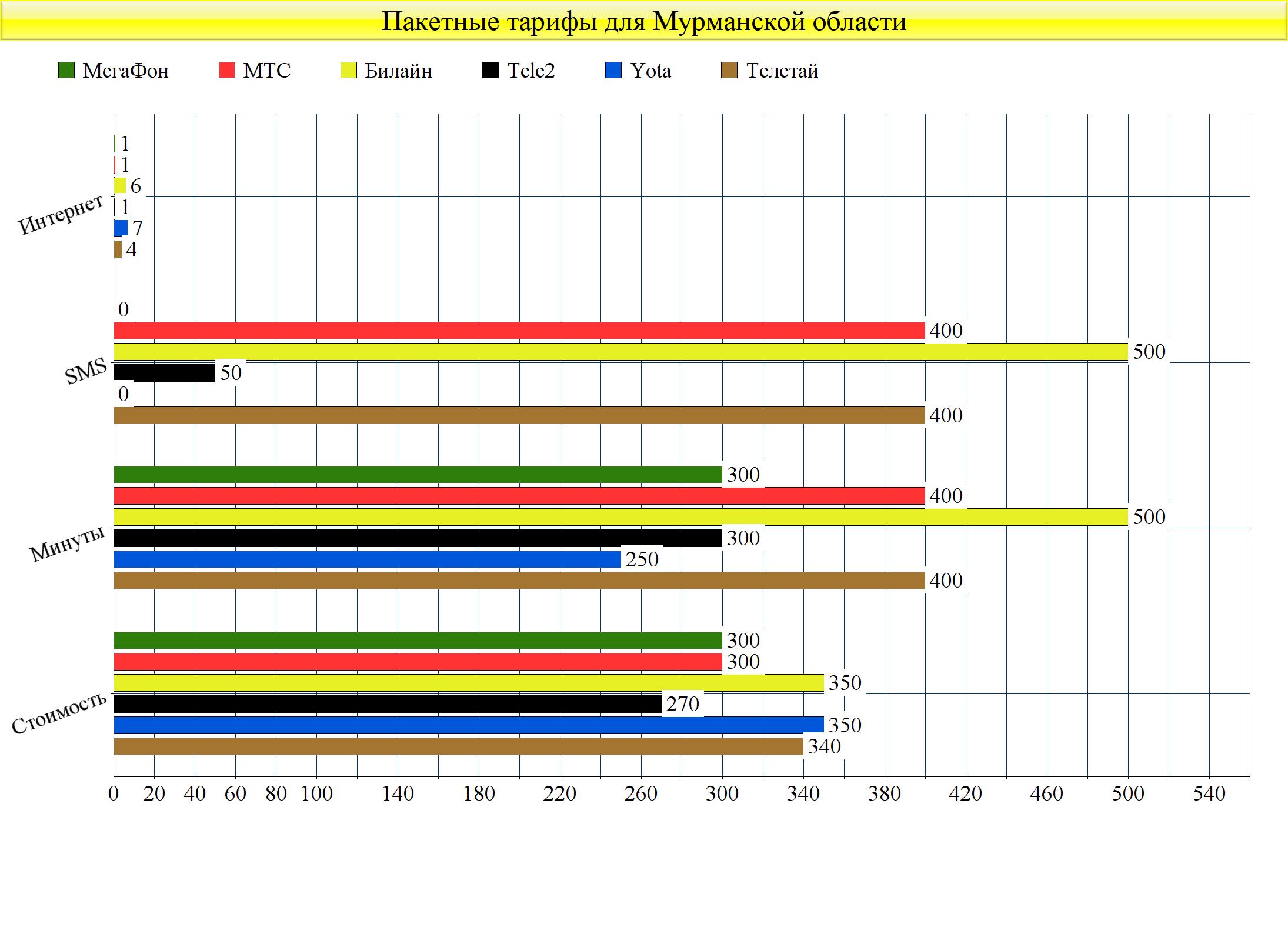 Бюджетные пакетные тарифы сотовых операторов Мурманской области. Какой выбрать? 2