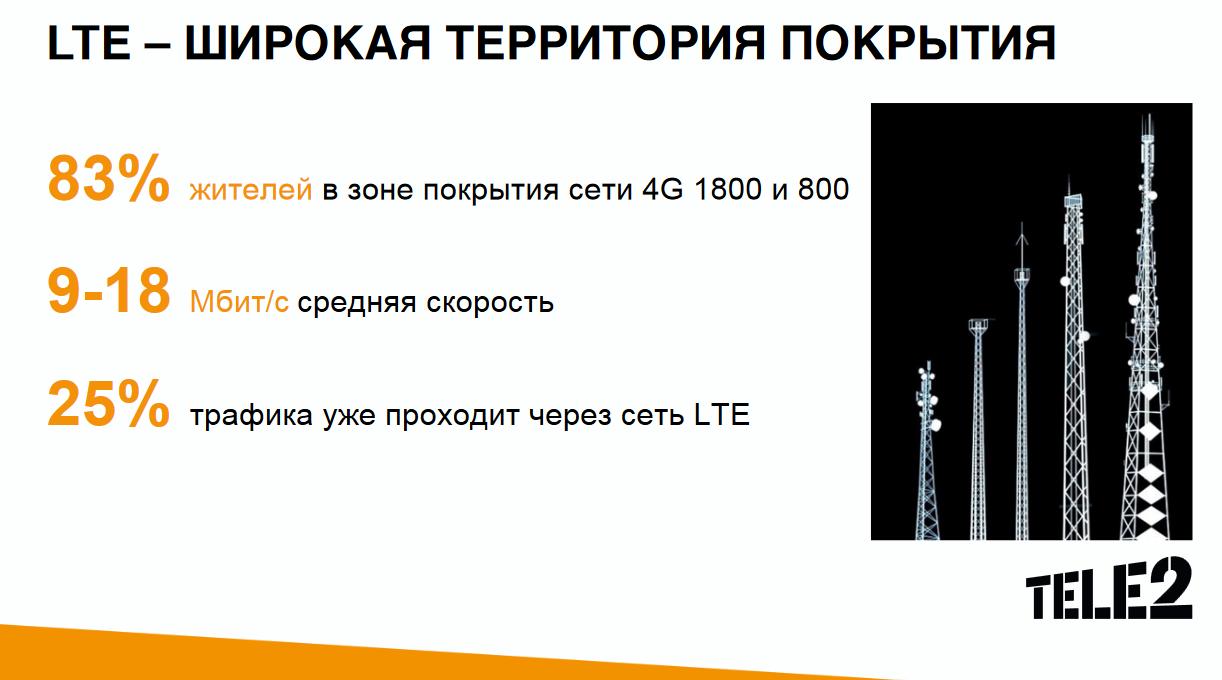 Tele2 4G Мурманск, что есть и что будет 7