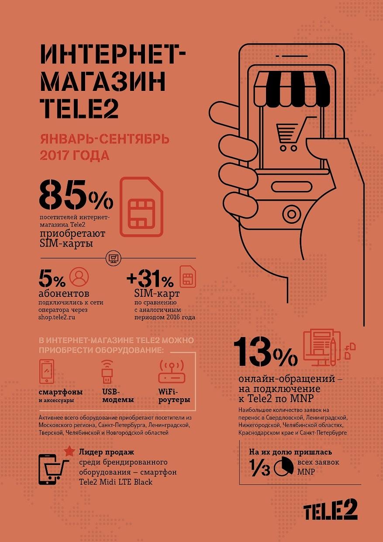 Заказы SIM-карт Tele2 через интернет выросли с начала года более чем на 30% 2