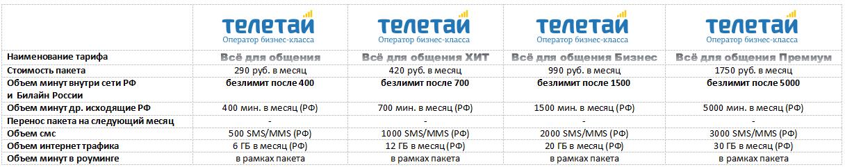 Телетай снизил цены в Мурманске на связь 2