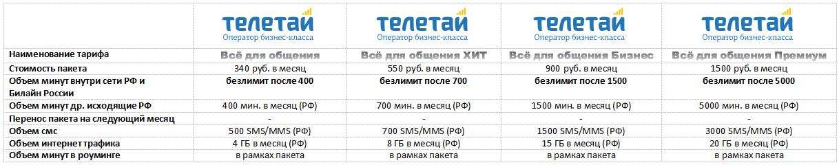 Телетай снизил цены в Мурманске на связь 3