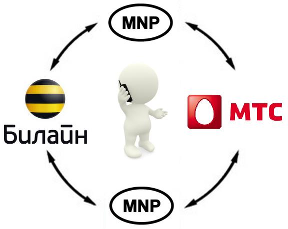MNP с Билайн в МТС 1
