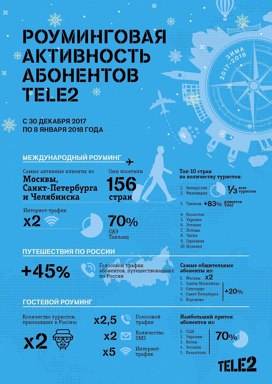 Мурманские абоненты Tele2 на новогодних каникулах побывали в Скандинавии, Белоруссии и Испании 2