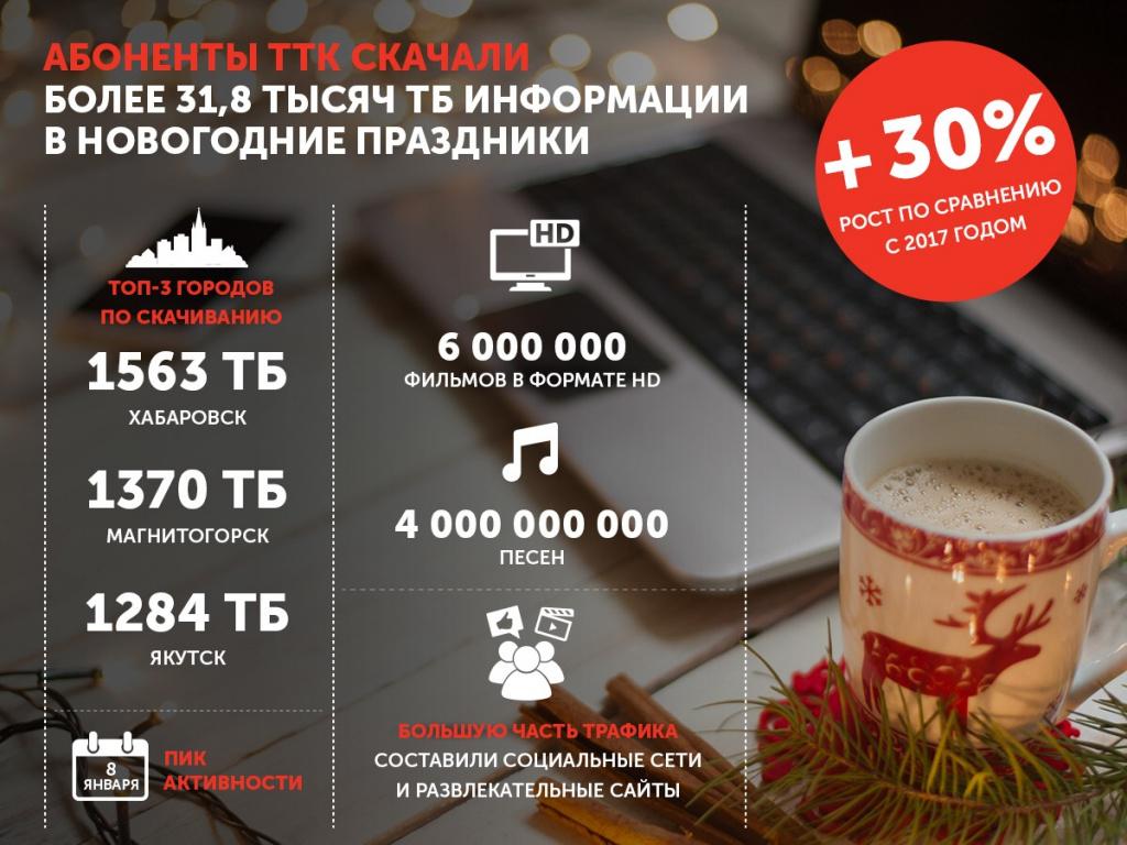 Более 4,2 тысяч ТБ трафика скачали абоненты Макрорегиона Север ТТК в праздничные дни 1