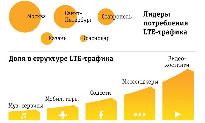 Трафик в сети LTE «Билайна» вырос почти в втрое 1