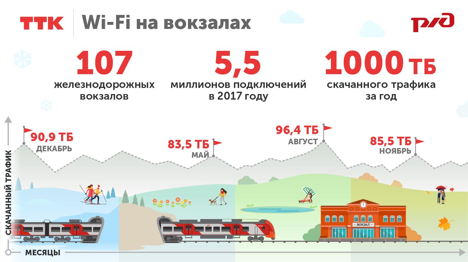 Wi-Fi от ТТК на вокзалах за год 1