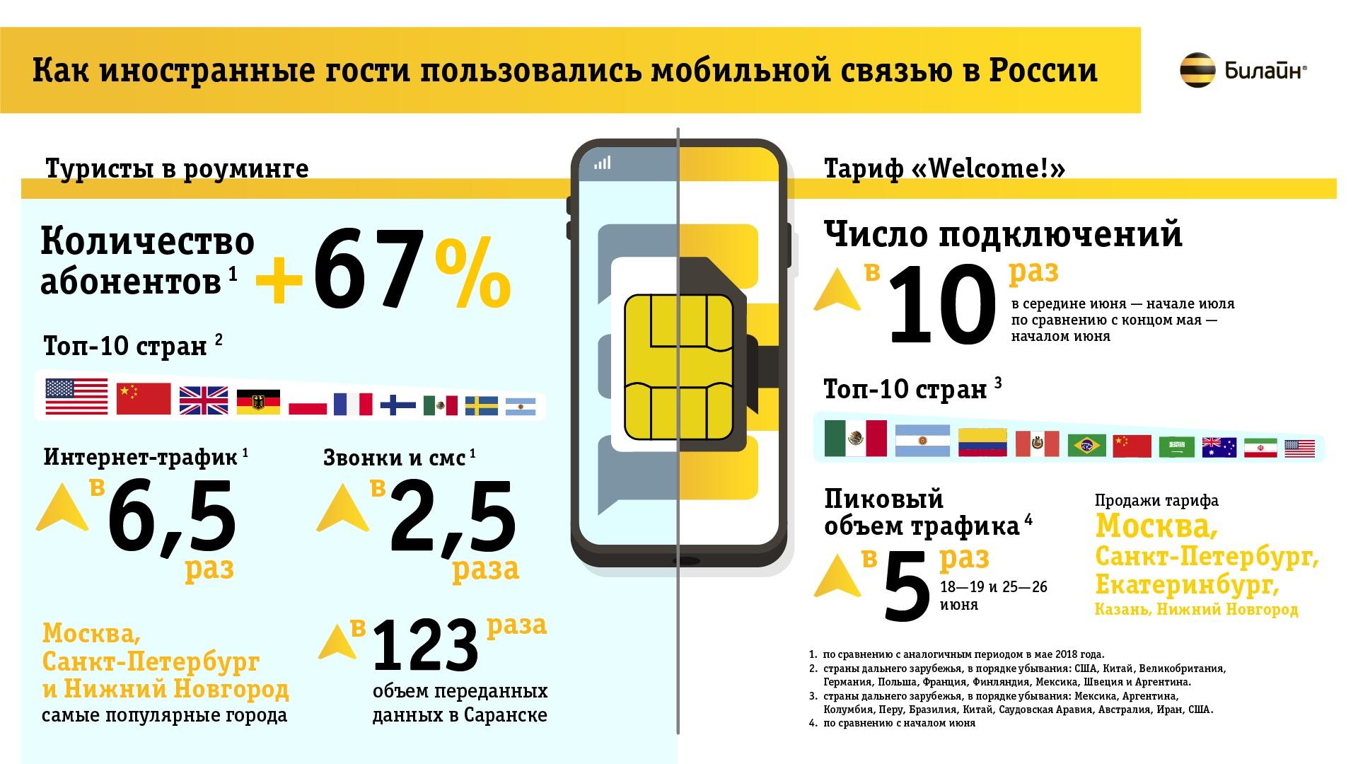 Трафик мобильного интернета гостей России вырос в 6,5 раз 1