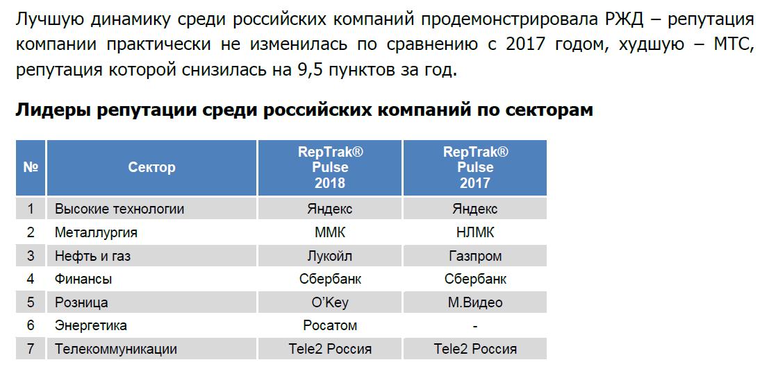 Tele2 второй год лидирует по репутации в российском телекоме 2