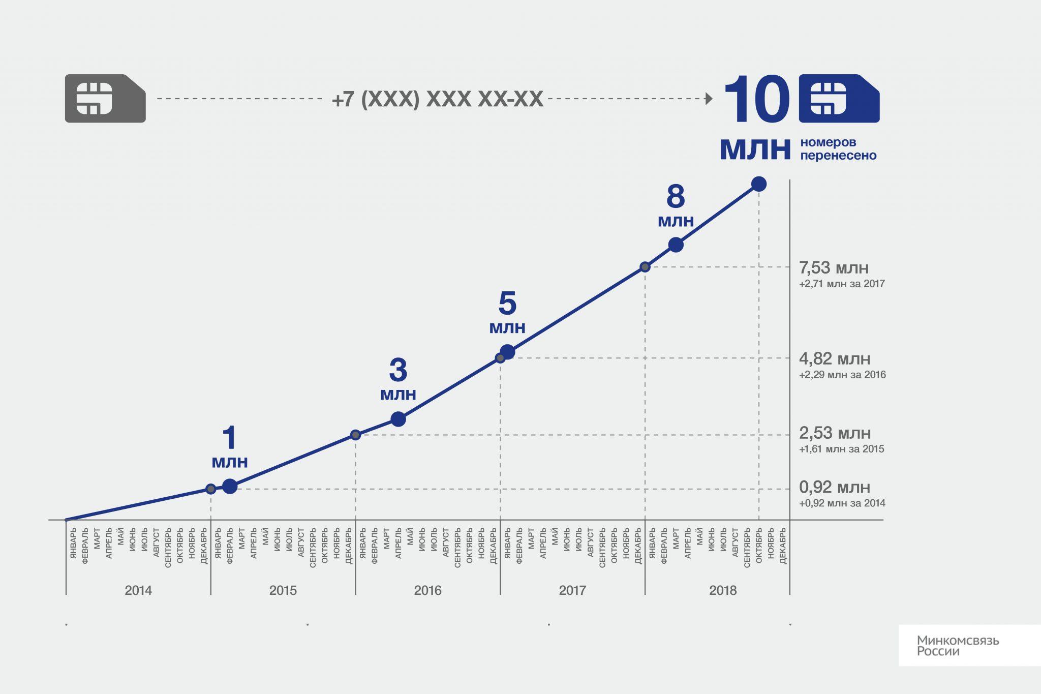 Операторы удерживают в рамках MNP менее 40% абонентов 1