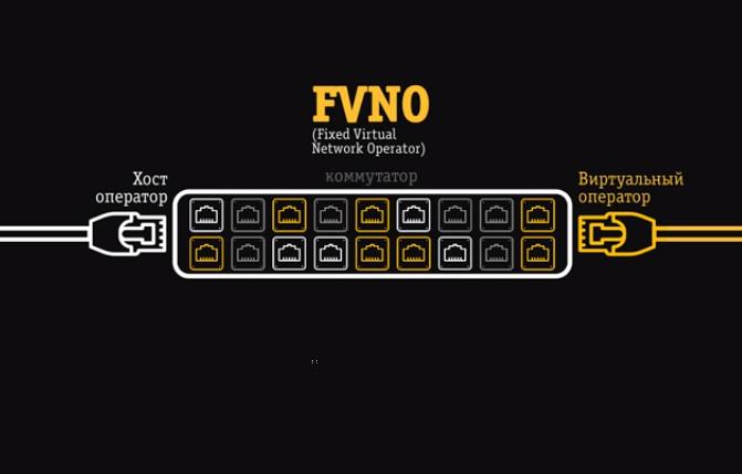 Билайн и ТрансТелеКом заключили партнерское соглашение для развития FVNO в России 1