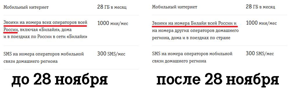 Билайн сделает больно абонентам тарифа «ВСЁмоё 2» 2