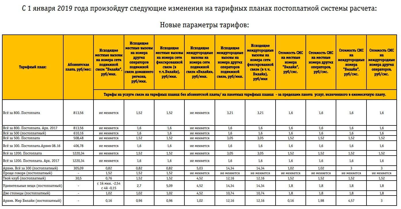 Билайн поднимает стоимость на архивные тарифах и опциях 2