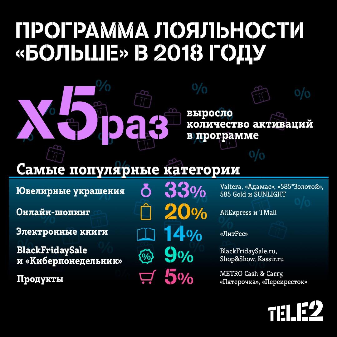 Число пользователей программы лояльности Tele2 выросло в 5 раз 2