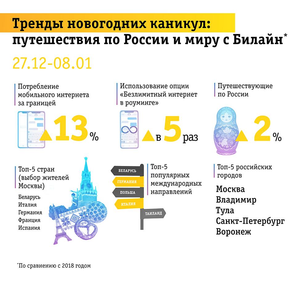 Итоги новогодних праздников: абоненты Билайн предпочли Россию загранице 2