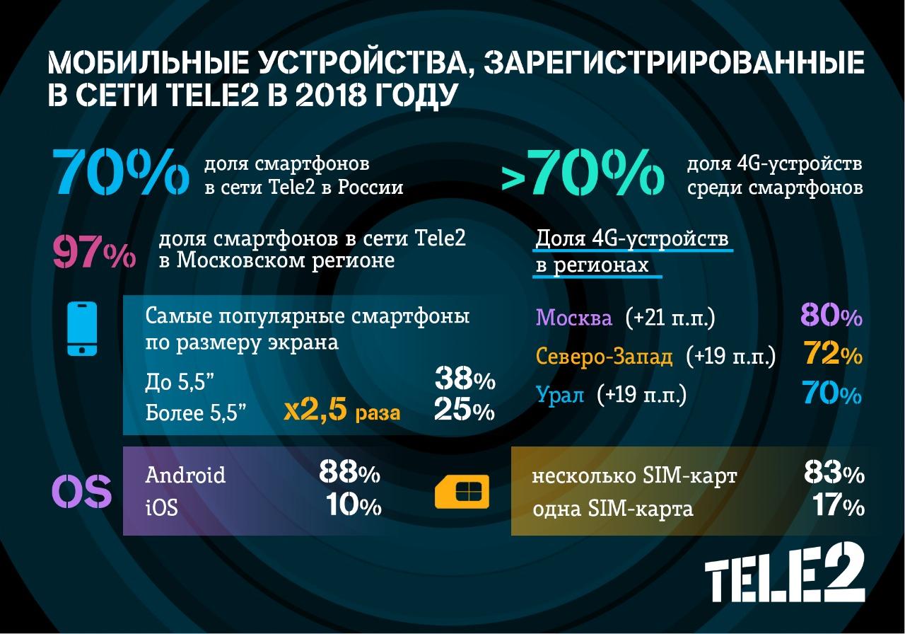 Доля LTE-смартфонов в сети Tele2 превысила 70% 2