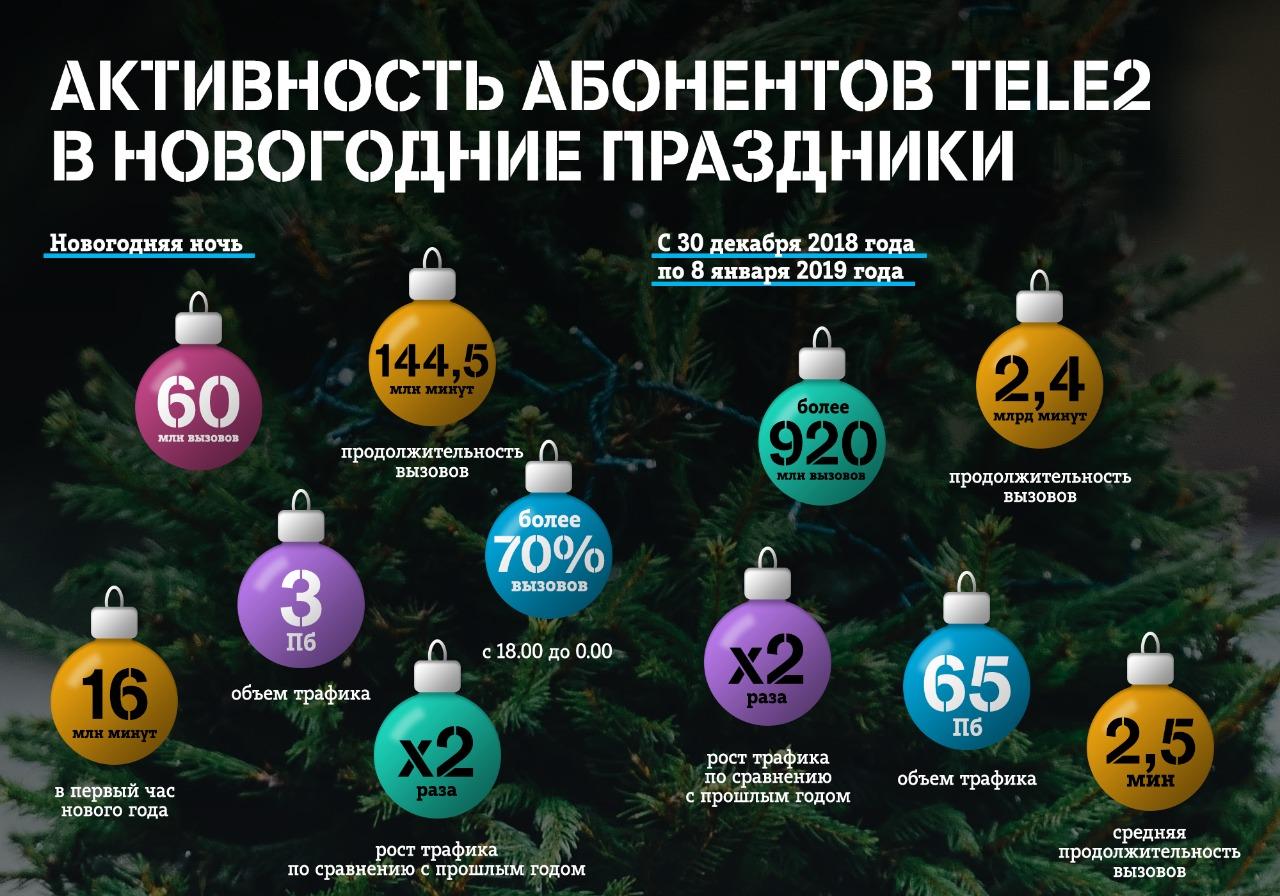 Клиенты Tele2 из Мурманской области в праздники скачали в 2 раза больше трафика, чем годом ранее 1