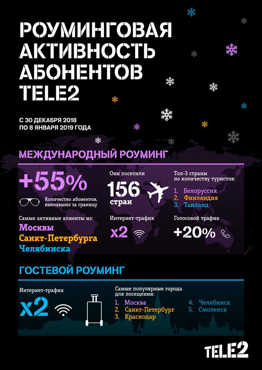 Клиенты Tele2 из Мурманской области стали чаще отдыхать за границей 1