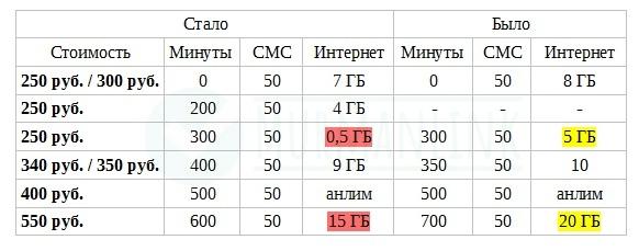 Тарифы Ростелеком на мобильную связь теперь дороже 2