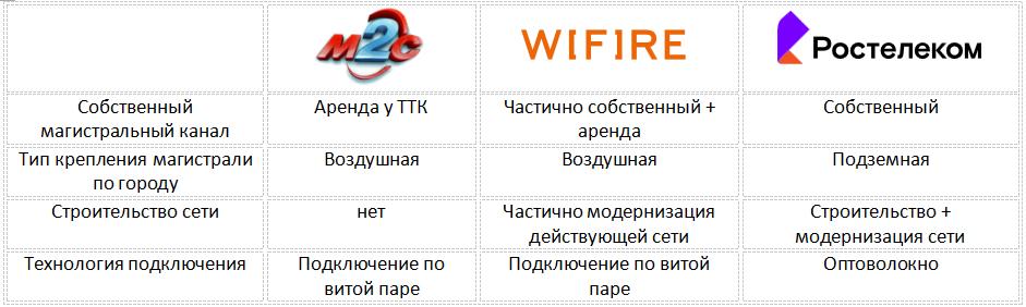 Анализ услуг и их стоимость в Мурманске продолжение... 2