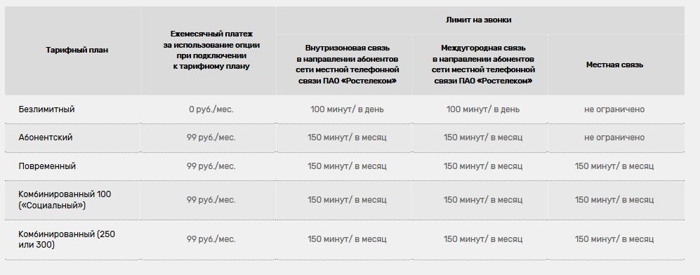 Ростелеком меняет стоимость услуги «Ноль внутри сети» 1