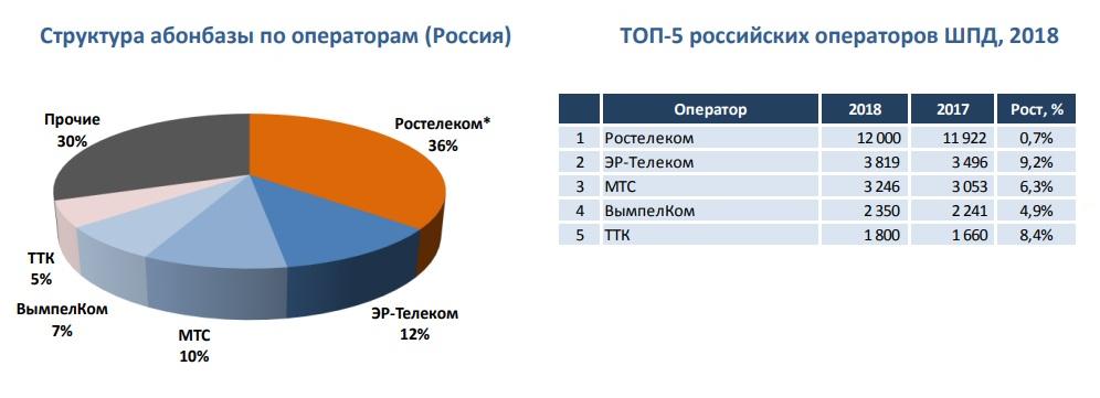 ШПД в России начал расти, а в Мурманске цвести 2