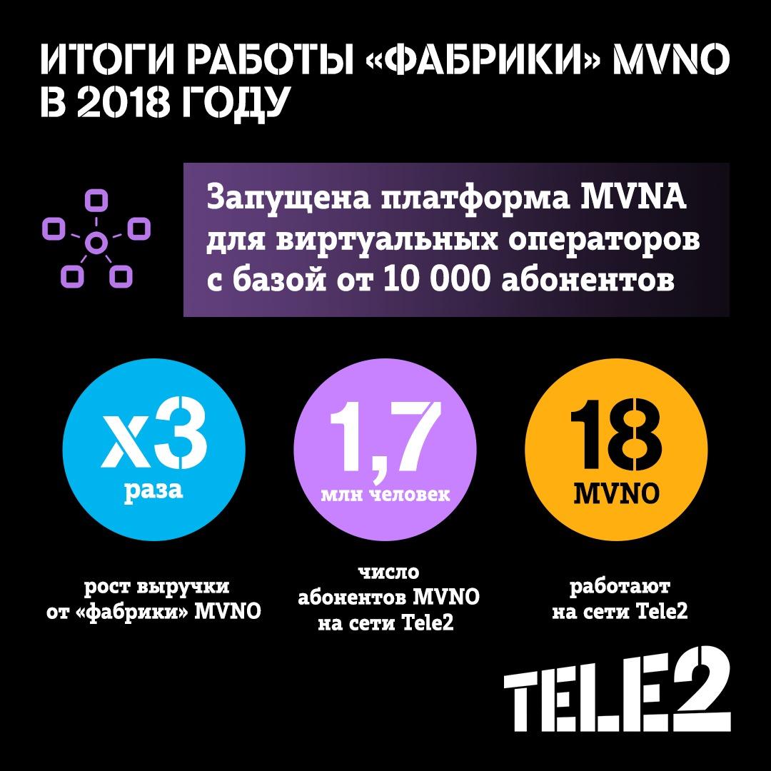 Выручка «фабрики» MVNO Tele2 выросла в 3 раза 2