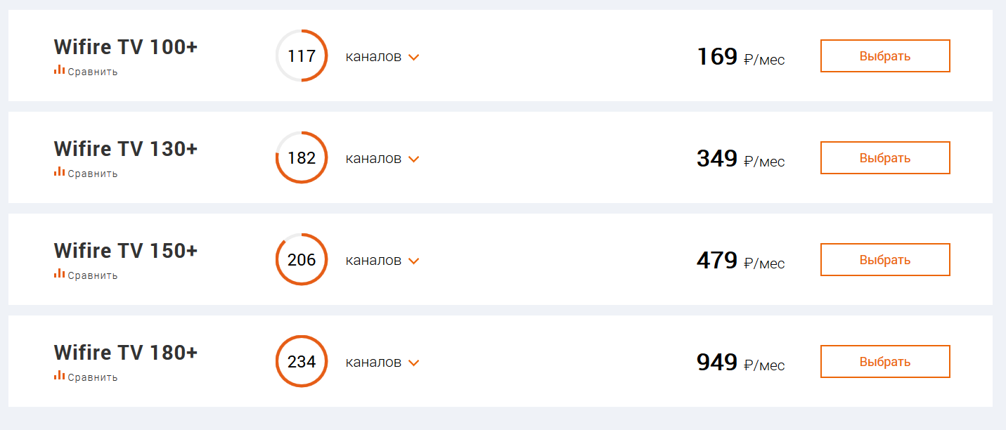 Wifire с 20 февраля увеличивает количество каналов в пакетах 1