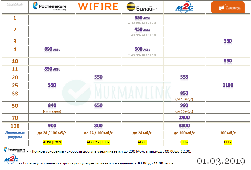 Wifire снизил стоимость домашнего интернета на 15% 2