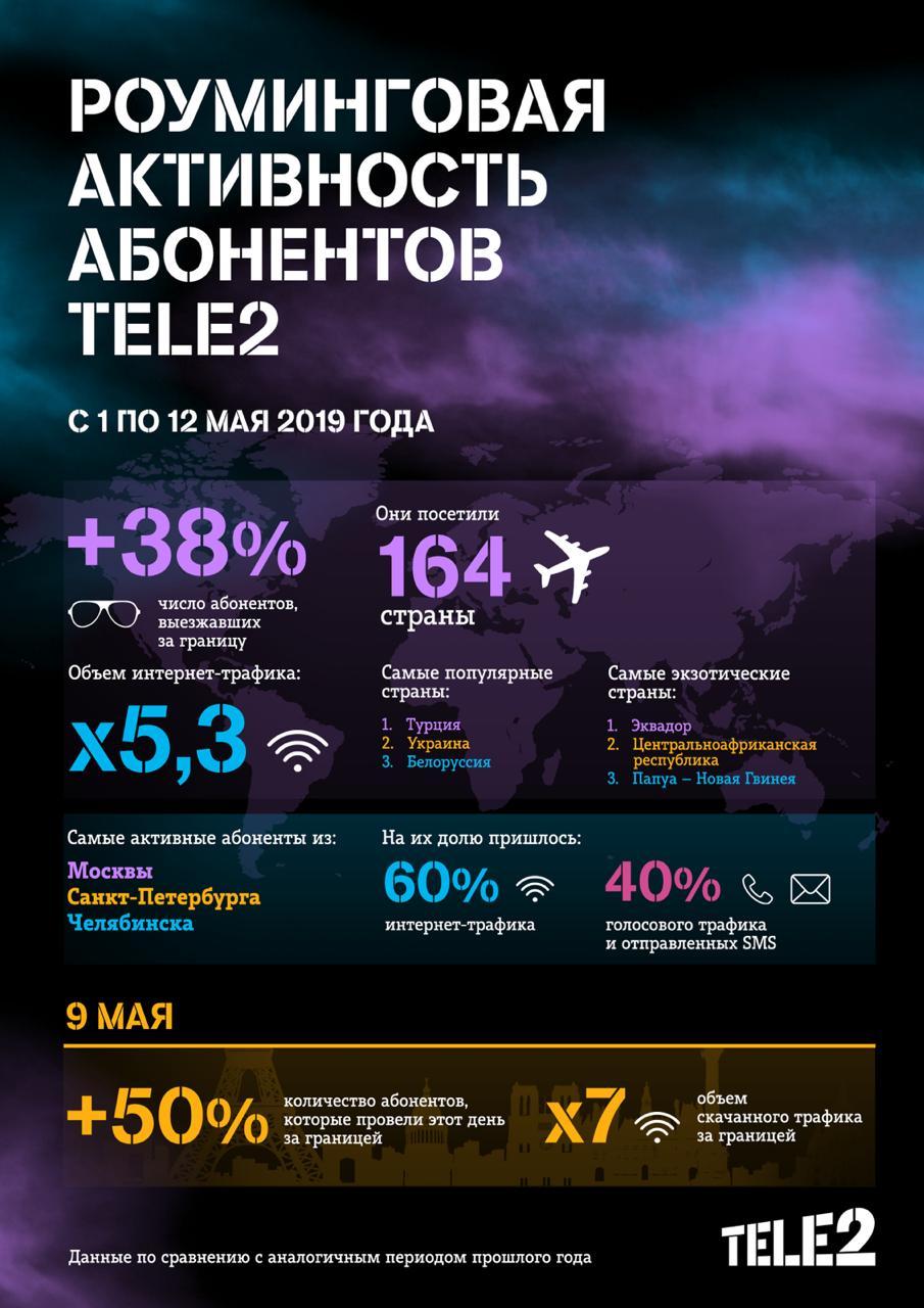 Интернет-трафик мурманчан в международном роуминге Tele2 вырос в 4 раза 1