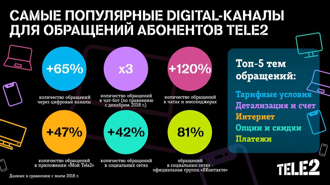 Клиенты Tele2 переходят в онлайн 1