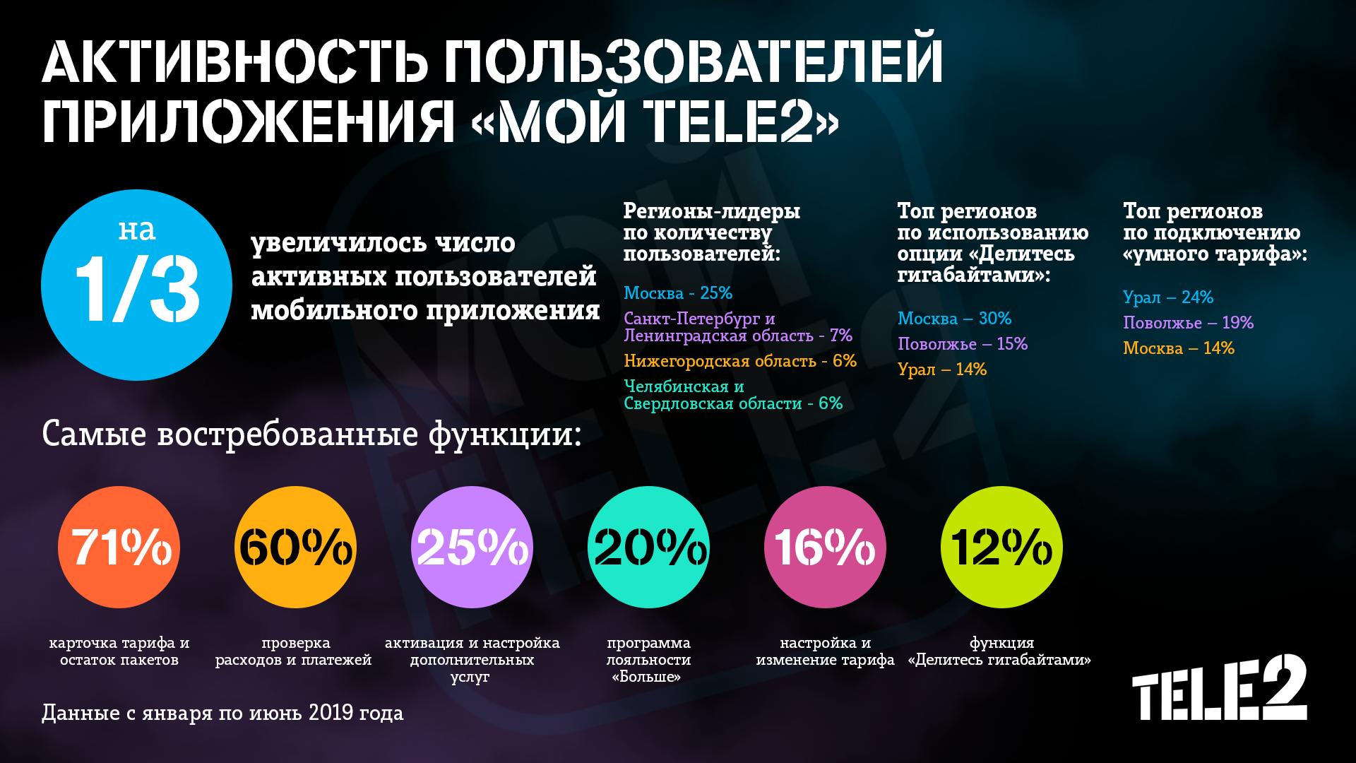 Число пользователей приложения «Мой Tele2» за полгода выросло на треть 1