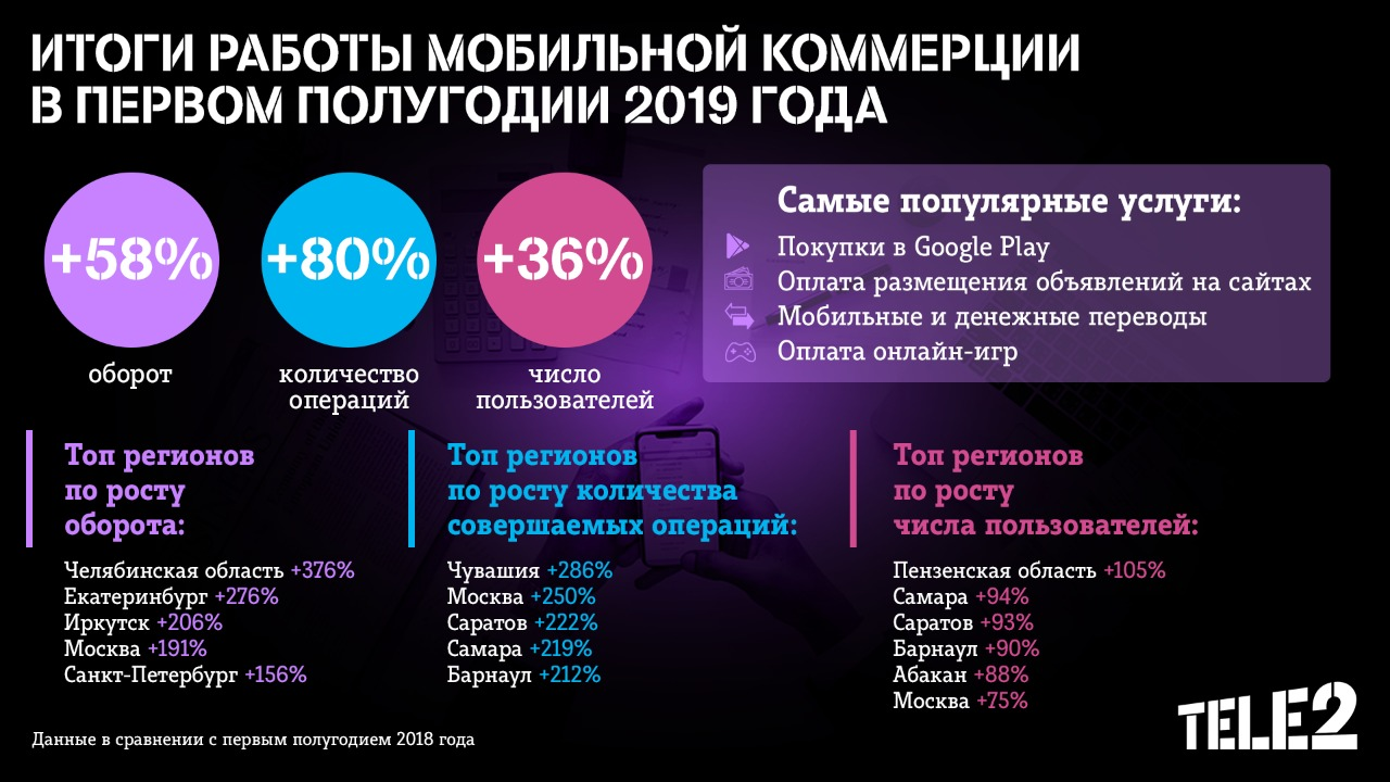 Оборот мобильной коммерции Tele2 вырос в полтора раза 1