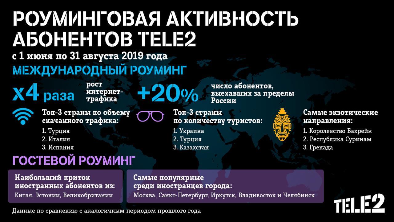 Интернет-трафик белгородских абонентов Tele2 в международном роуминге вырос в 6 раз 1