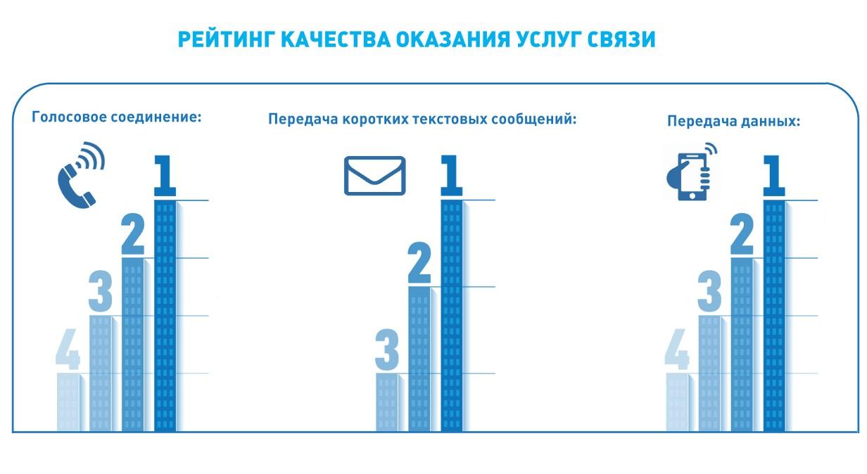 Роскомнадзор оценил качество связи в Наро-Фоминске, Можайске, Верее и Рузе 1