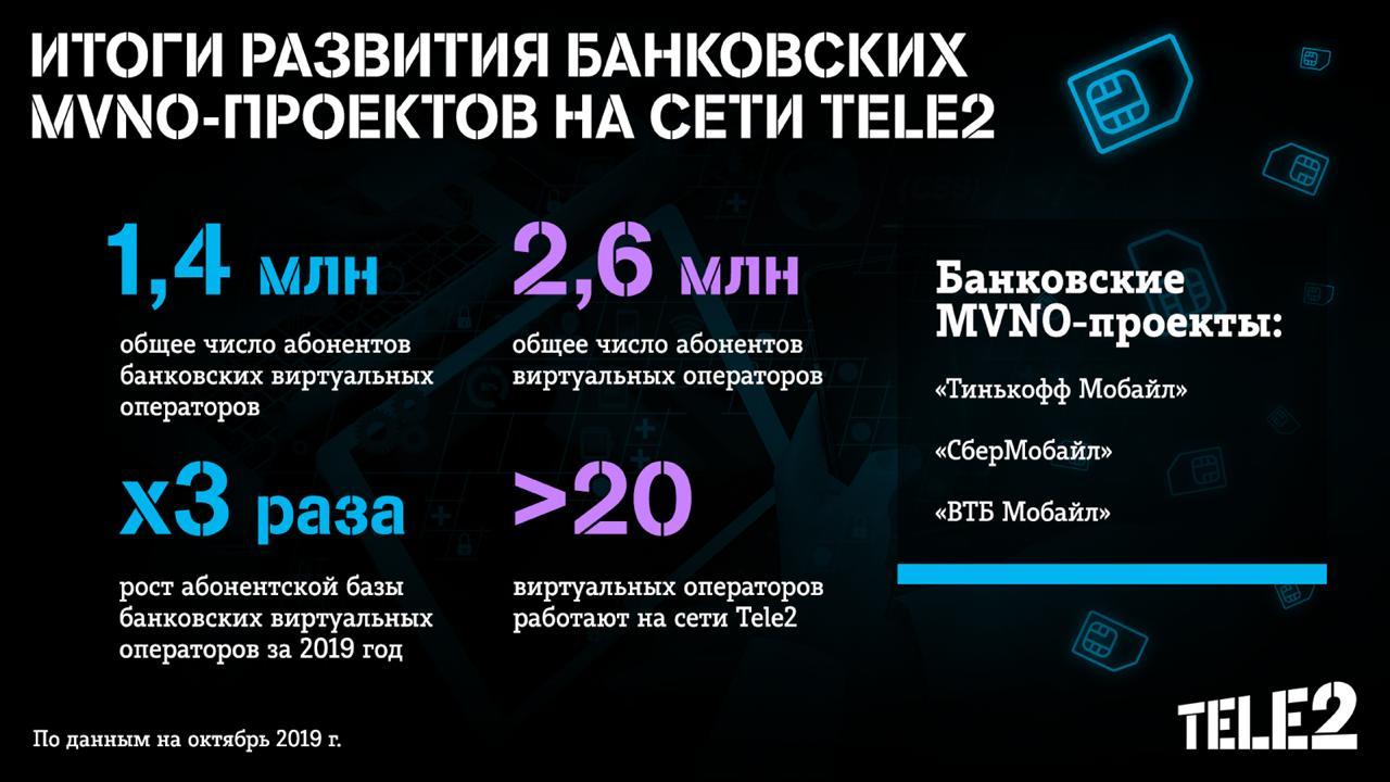 Банковские MVNO на сети Tele2 привлекли 1,4 млн абонентов 2