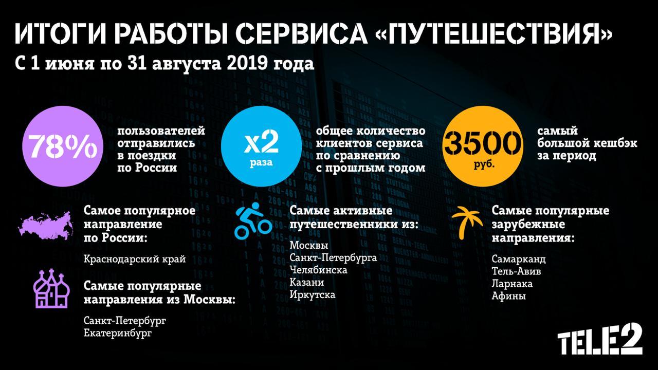 Tele2 отметила двукратный рост пользователей сервиса «Путешествия» 1