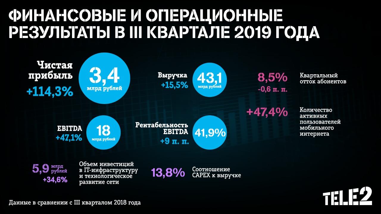 Tele2 подвела итоги III квартала 2019 года: чистая прибыль выросла на 114% 1