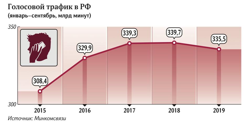 Россияне стали экономить на мобильной связи 1