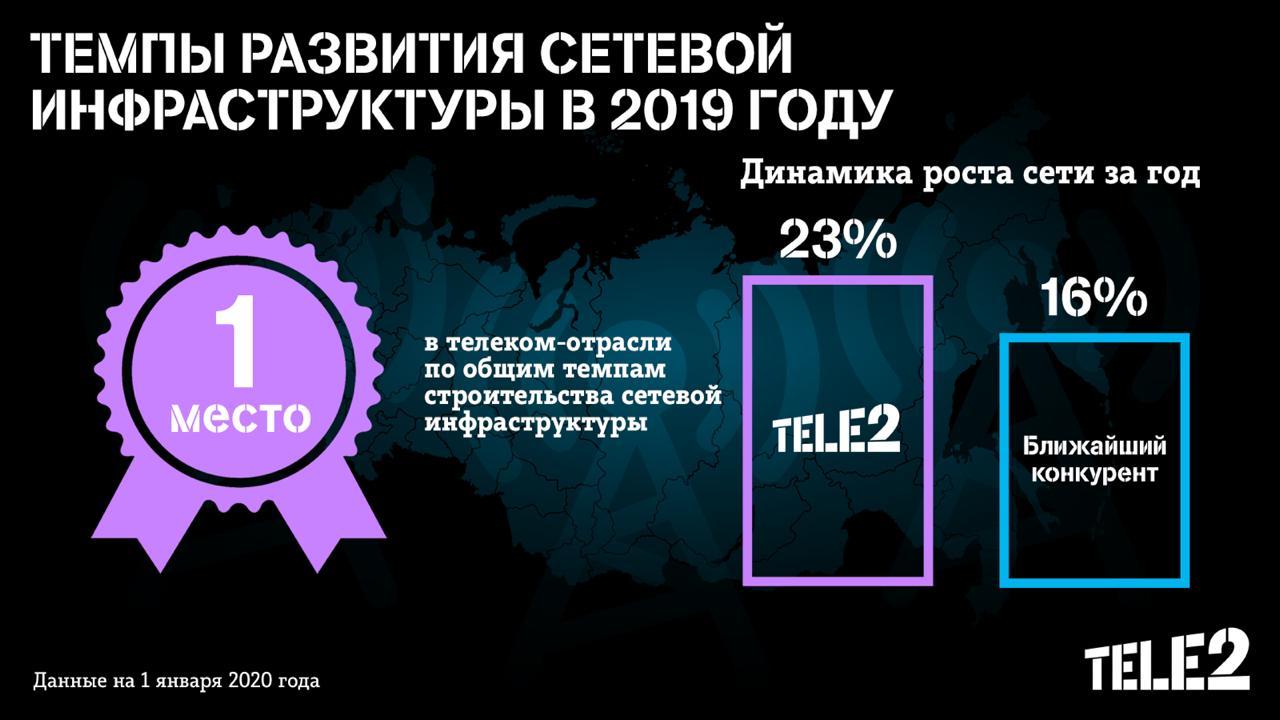 Tele2 в 2019 году строила сети быстрее всех в России 1