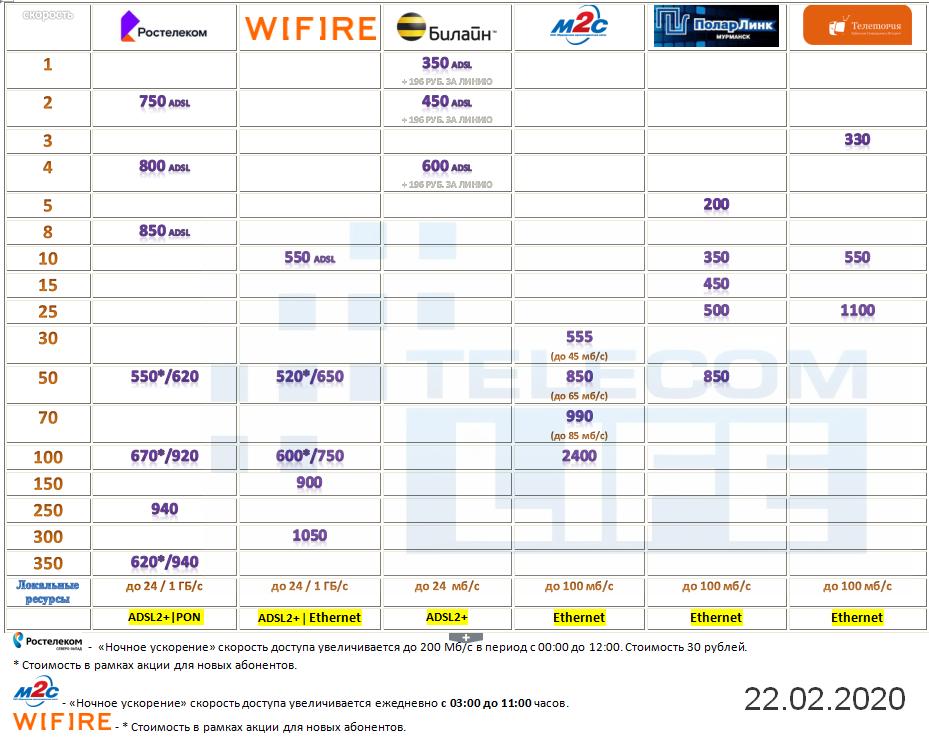 Wifire увеличил скорость доступа в интернет для Мурманской области 2
